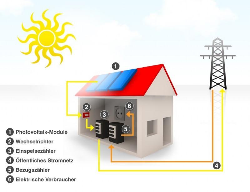 photovoltaik aus der steiermark der aufbau et k nig. Black Bedroom Furniture Sets. Home Design Ideas